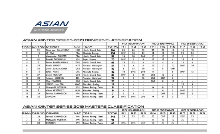 Asian F3 Winter Series standings